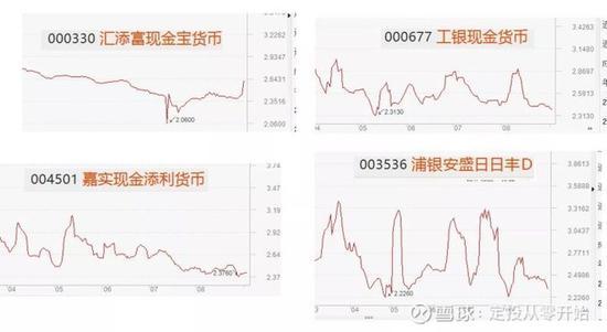 余额宝&微信零钱通上的货币基金对比 到底哪个更好?